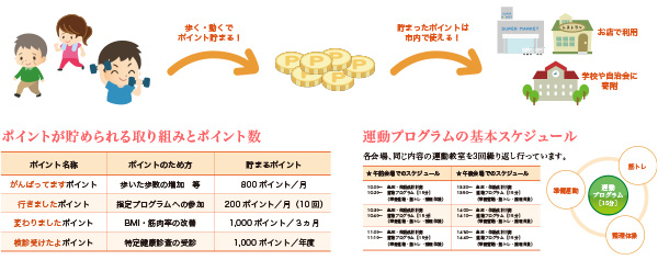遠野ICTのポイント数と運動プログラムの基本スケジュール